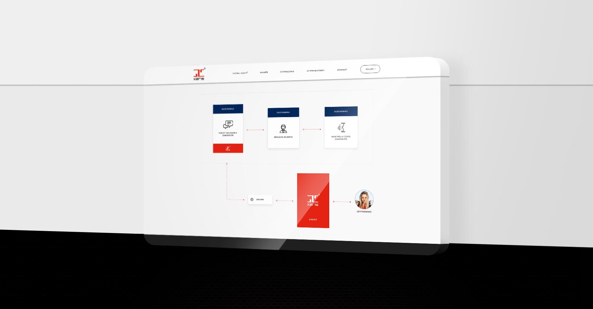 strony internetowe dla marki XARIS